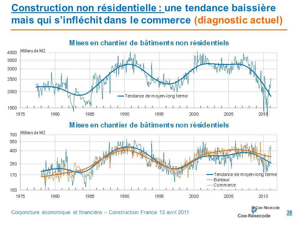 36 Construction non résidentielle : une tendance baissière mais qui sinfléchit dans le commerce (diagnostic actuel) Conjoncture économique et financiè