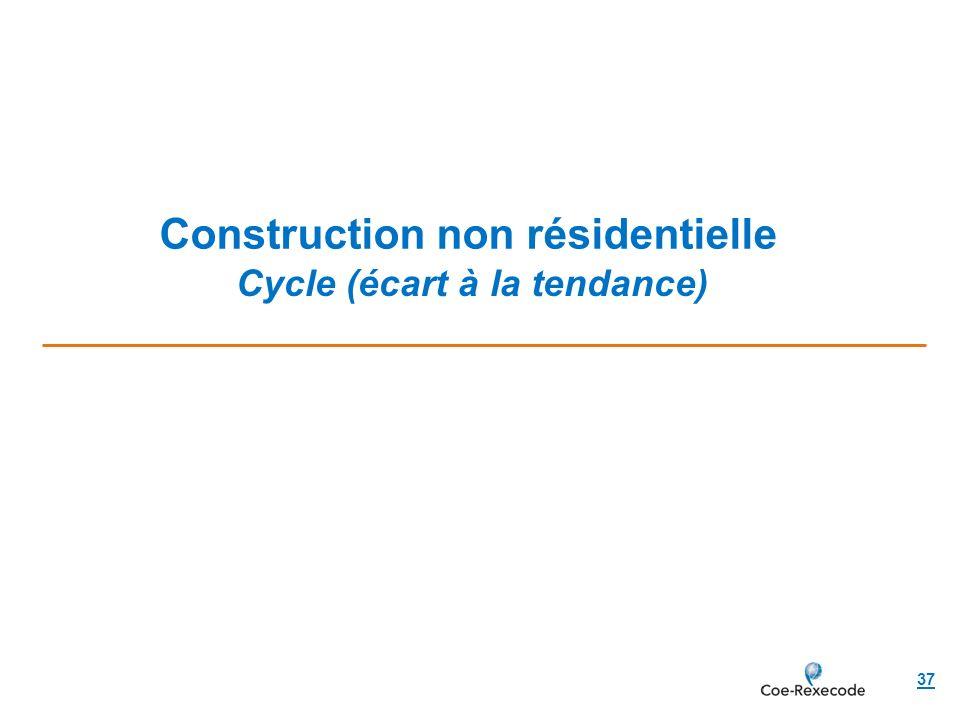 Construction non résidentielle 37 Cycle (écart à la tendance)