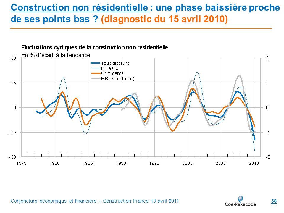 38 Construction non résidentielle : une phase baissière proche de ses points bas ? (diagnostic du 15 avril 2010) Conjoncture économique et financière