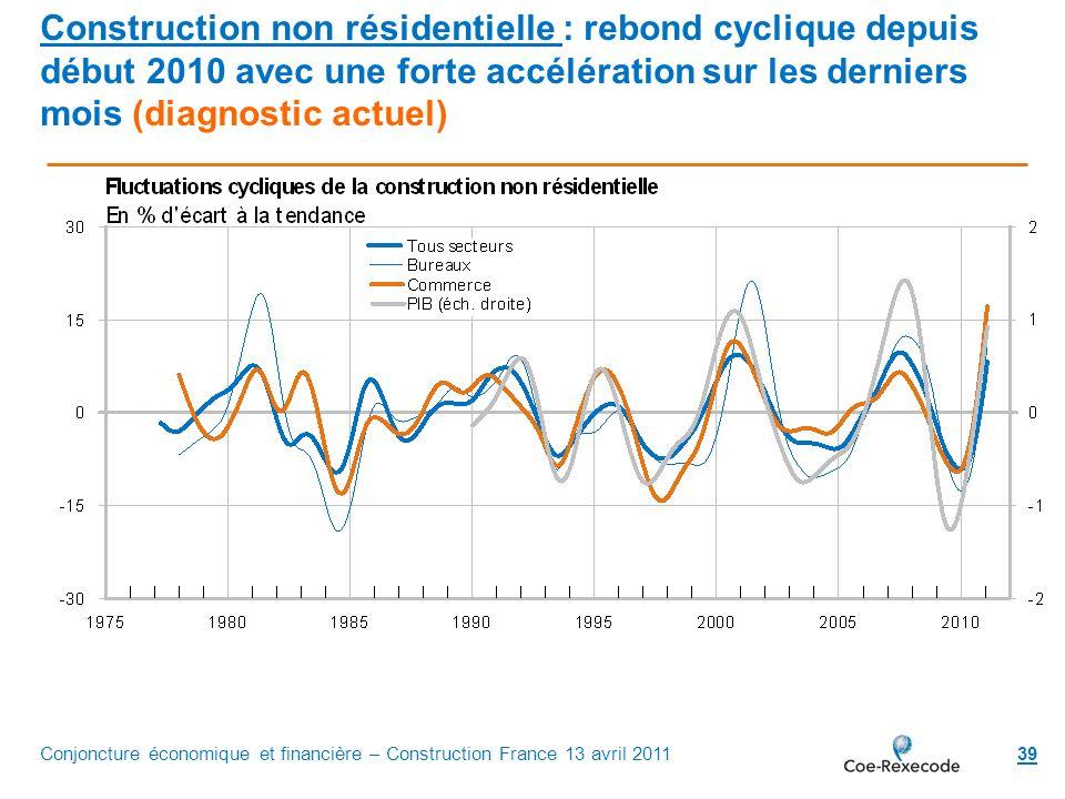 39 Construction non résidentielle : rebond cyclique depuis début 2010 avec une forte accélération sur les derniers mois (diagnostic actuel) Conjonctur