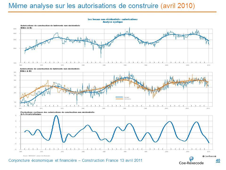 Même analyse sur les autorisations de construire (avril 2010) 40Conjoncture économique et financière – Construction France 13 avril 2011