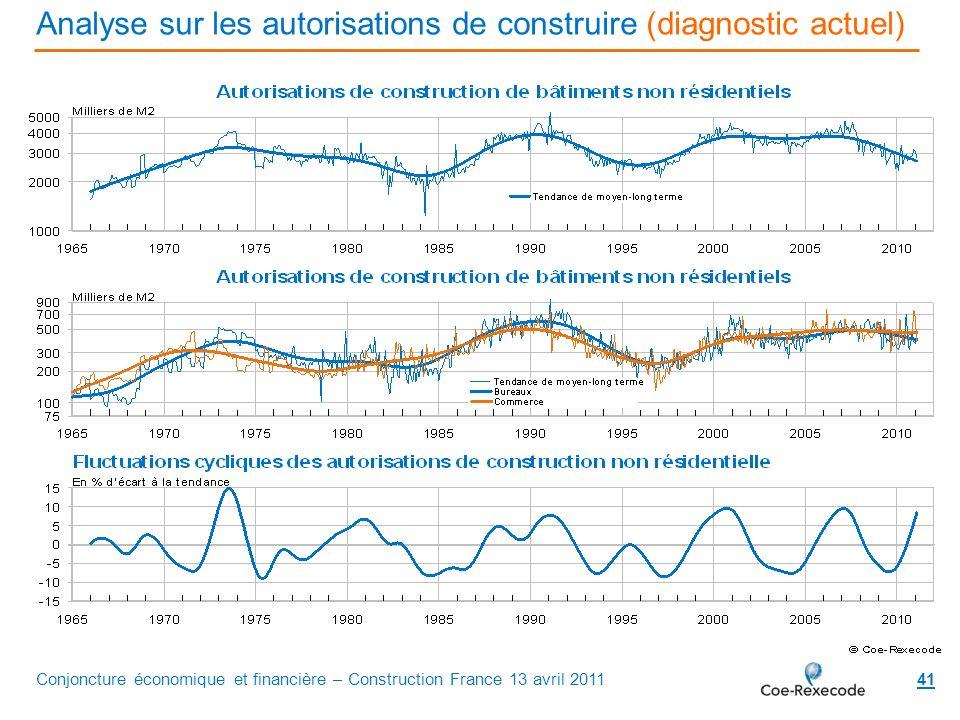 Analyse sur les autorisations de construire (diagnostic actuel) 41Conjoncture économique et financière – Construction France 13 avril 2011