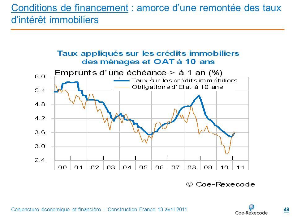 49 Conditions de financement : amorce dune remontée des taux dintérêt immobiliers Conjoncture économique et financière – Construction France 13 avril