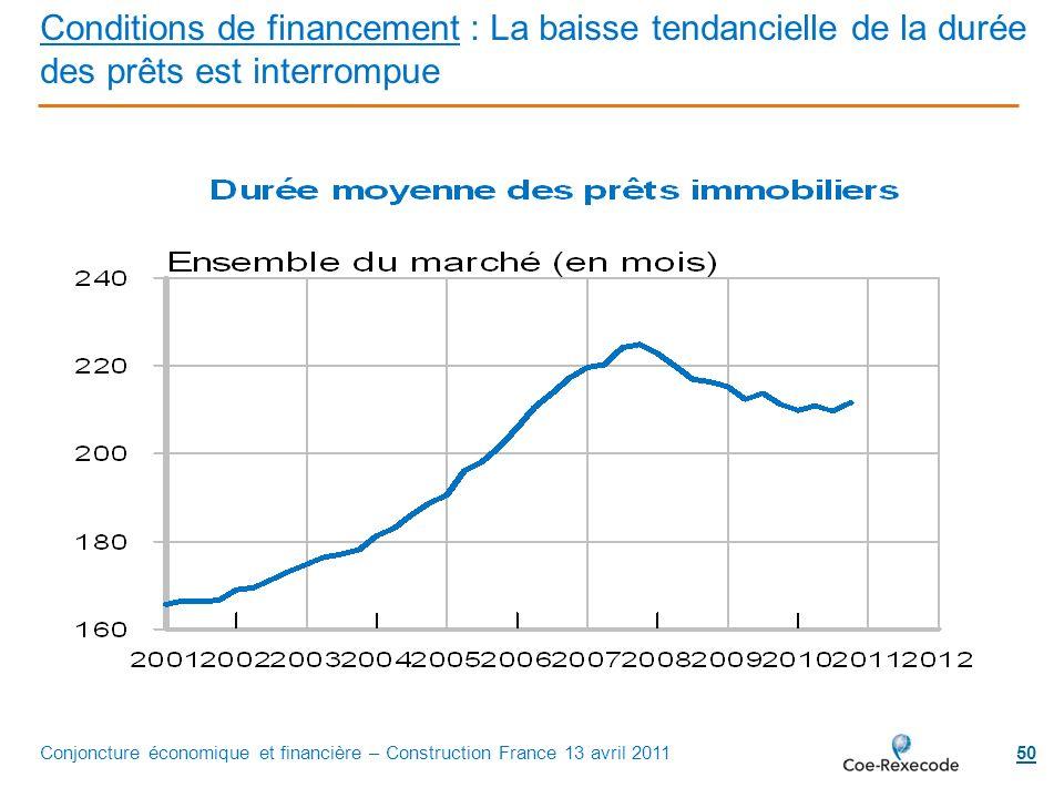 50 Conditions de financement : La baisse tendancielle de la durée des prêts est interrompue Conjoncture économique et financière – Construction France