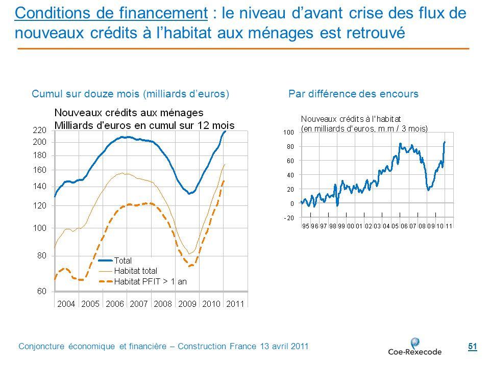 51 Conditions de financement : le niveau davant crise des flux de nouveaux crédits à lhabitat aux ménages est retrouvé Par différence des encoursCumul