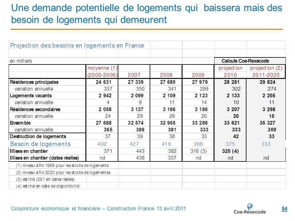 54 Une demande potentielle de logements qui baissera mais des besoin de logements qui demeurent Conjoncture économique et financière – Construction Fr