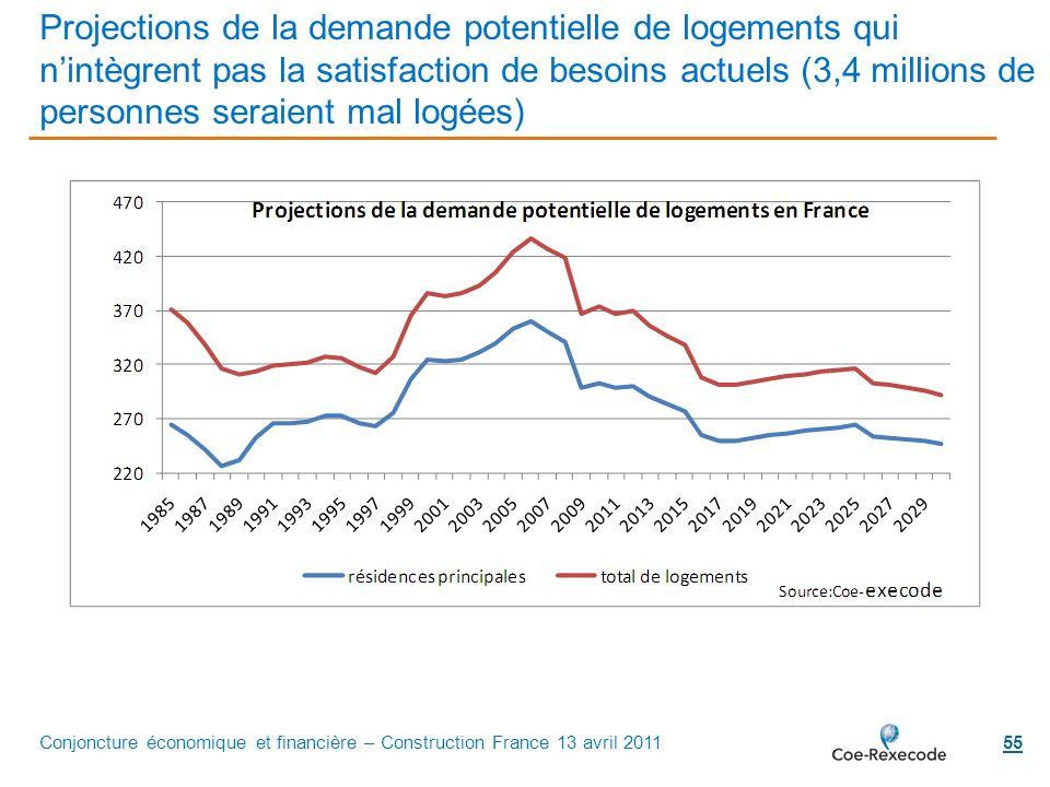 55 Projections de la demande potentielle de logements qui nintègrent pas la satisfaction de besoins actuels (3,4 millions de personnes seraient mal lo
