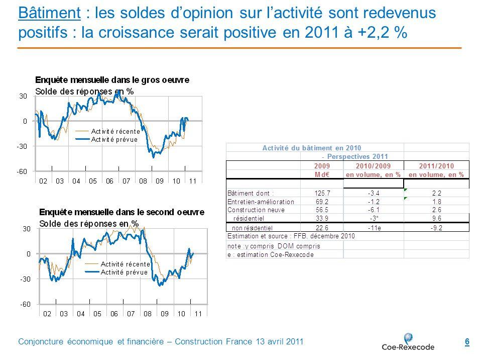 6 Bâtiment : les soldes dopinion sur lactivité sont redevenus positifs : la croissance serait positive en 2011 à +2,2 % Conjoncture économique et fina