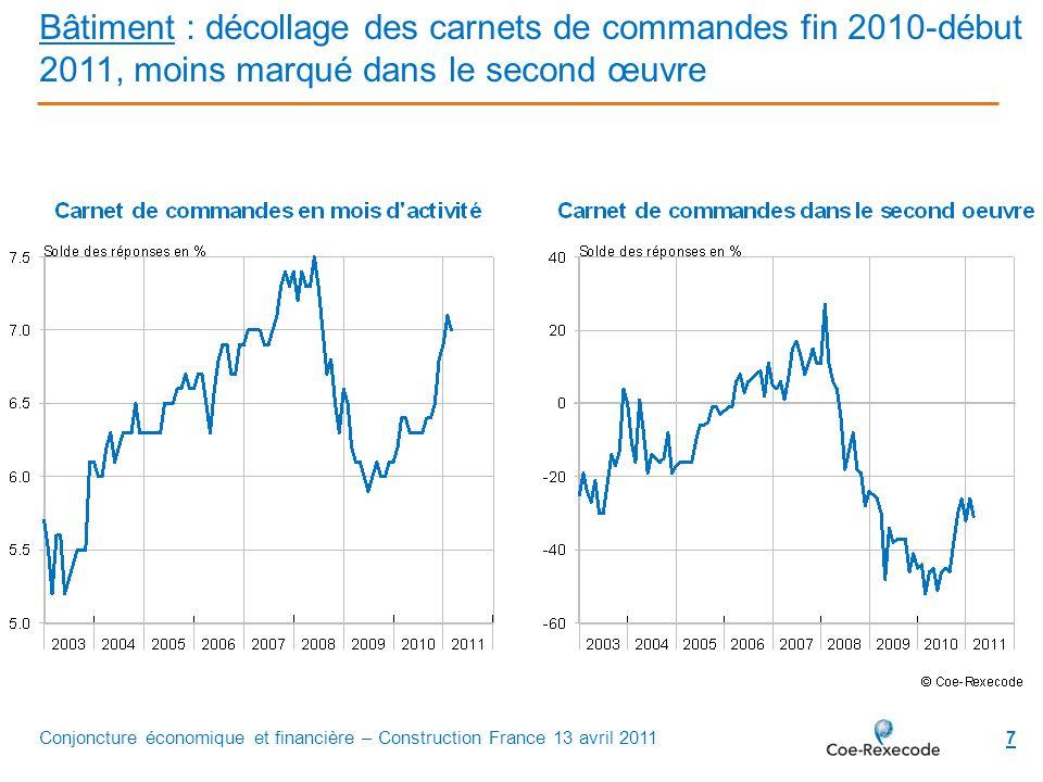 8 Construction résidentielle : autorisations en hausse depuis début 2009 et percée des mises en chantier depuis la mi-2010 Conjoncture économique et financière – Construction France 13 avril 2011