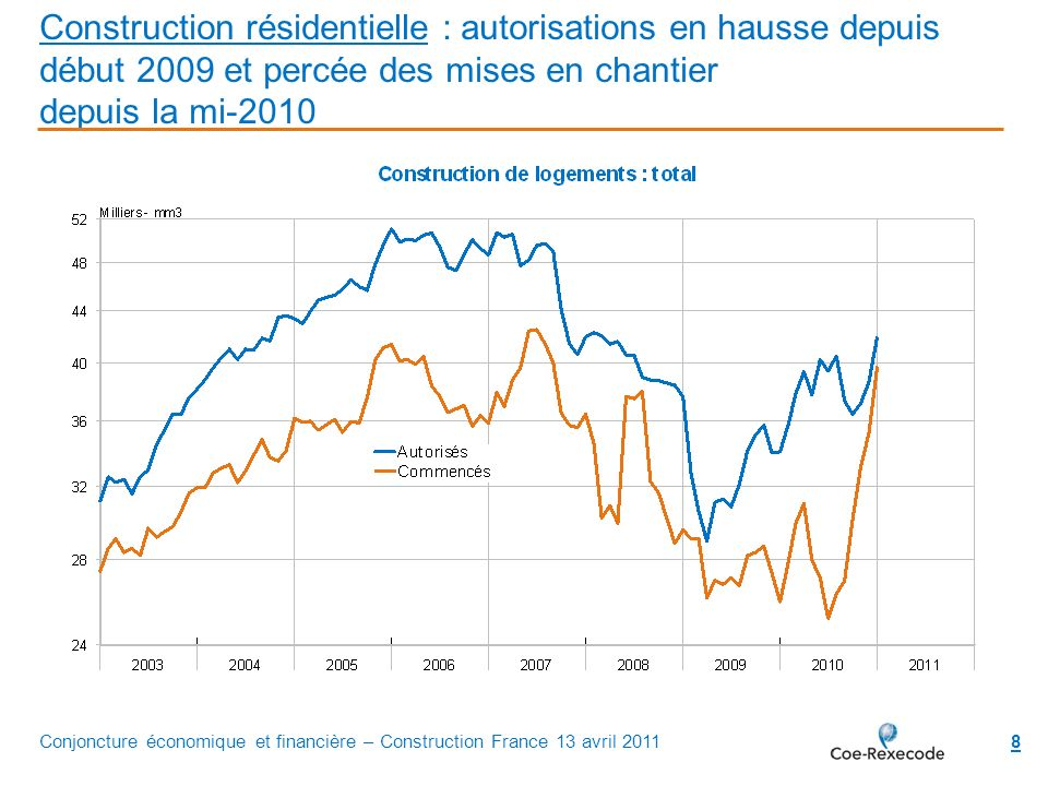 8 Construction résidentielle : autorisations en hausse depuis début 2009 et percée des mises en chantier depuis la mi-2010 Conjoncture économique et f