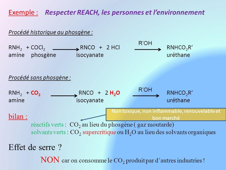 Exemple : Respecter REACH, les personnes et lenvironnement Procédé historique au phosgène : RNH 2 + COCl 2 RNCO + 2 HClRNHCO 2 R aminephosgèneisocyanateuréthane Procédé sans phosgène : RNH 2 + CO 2 RNCO + 2 H 2 ORNHCO 2 R amineisocyanateuréthane bilan : réactifs verts : CO 2 au lieu du phosgène ( gaz moutarde) solvants verts : CO 2 supercritique ou H 2 O au lieu des solvants organiques Non toxique, non inflammable, renouvelable et bon marché ROH Effet de serre .