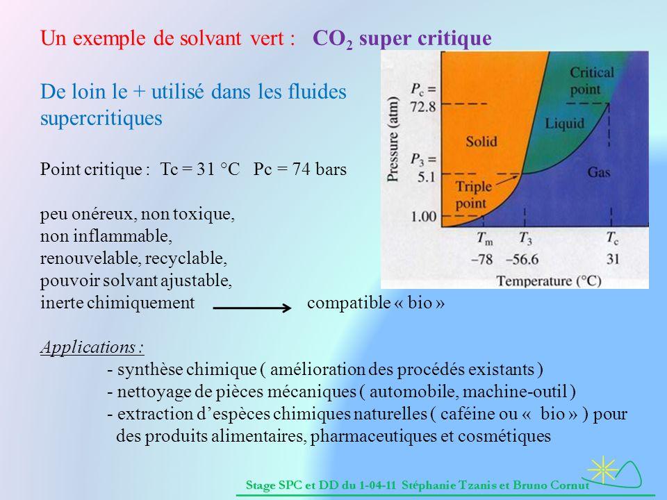 Un exemple de solvant vert : CO 2 super critique De loin le + utilisé dans les fluides supercritiques Point critique : Tc = 31 °C Pc = 74 bars peu onéreux, non toxique, non inflammable, renouvelable, recyclable, pouvoir solvant ajustable, inerte chimiquementcompatible « bio » Applications : - synthèse chimique ( amélioration des procédés existants ) - nettoyage de pièces mécaniques ( automobile, machine-outil ) - extraction despèces chimiques naturelles ( caféine ou « bio » ) pour des produits alimentaires, pharmaceutiques et cosmétiques