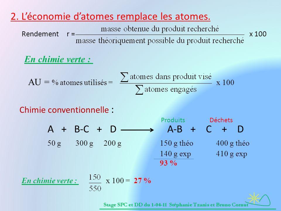 Chimie conventionnelle : A + B-C + D A-B + C + D 50 g300 g 200 g150 g théo400 g théo 140 g exp410 g exp 93 % 2. Léconomie datomes remplace les atomes.