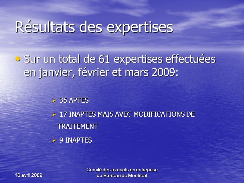 Résultats des expertises Sur un total de 61 expertises effectuées en janvier, février et mars 2009: Sur un total de 61 expertises effectuées en janvier, février et mars 2009: 35 APTES 35 APTES 17 INAPTES MAIS AVEC MODIFICATIONS DE TRAITEMENT 17 INAPTES MAIS AVEC MODIFICATIONS DE TRAITEMENT 9 INAPTES 9 INAPTES 16 avril 2009 Comité des avocats en entreprise du Barreau de Montréal