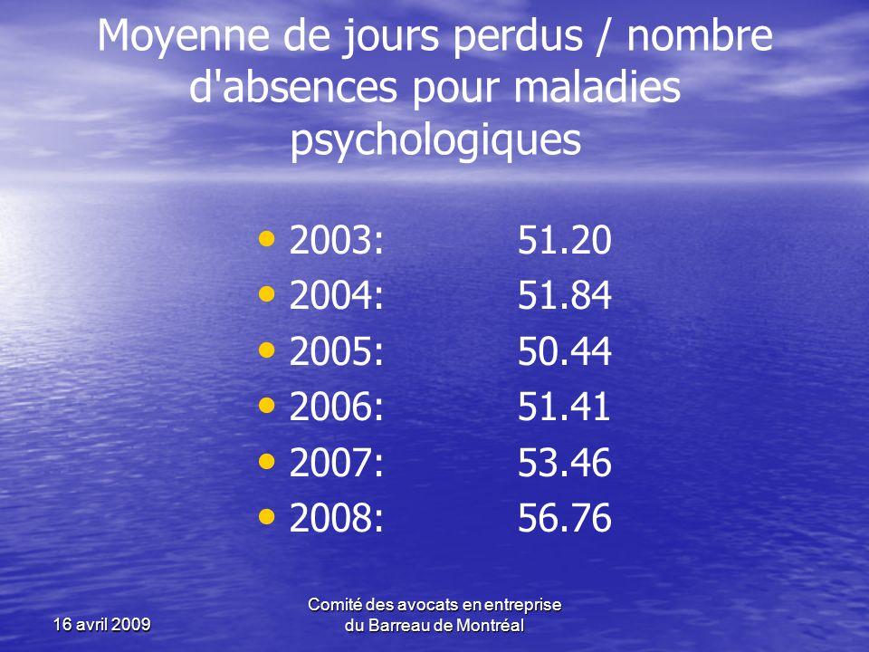 Moyenne de jours perdus / nombre d absences pour maladies psychologiques 2003:51.20 2004:51.84 2005:50.44 2006:51.41 2007:53.46 2008:56.76 16 avril 2009 Comité des avocats en entreprise du Barreau de Montréal