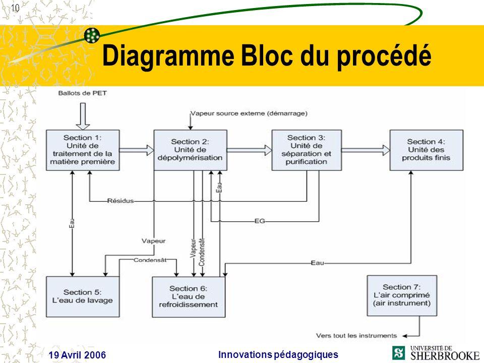 10 19 Avril 2006 Innovations pédagogiques Diagramme Bloc du procédé