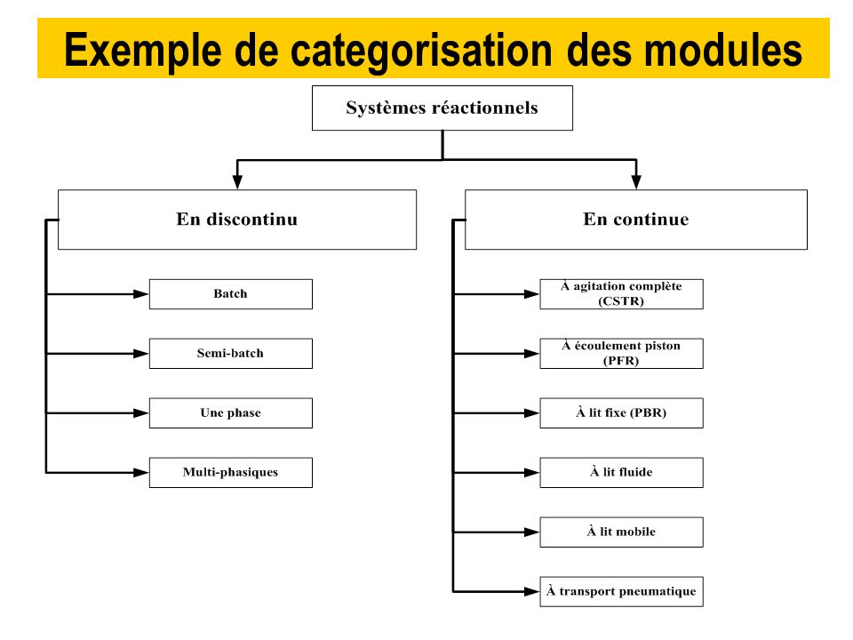 Exemple de categorisation des modules