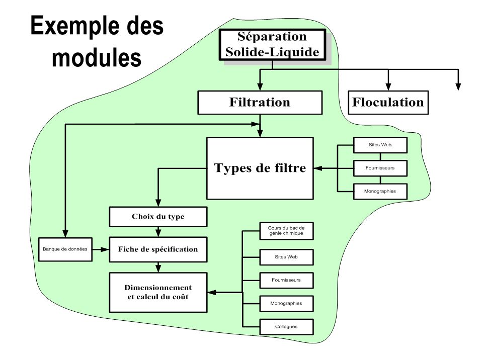Exemple des modules