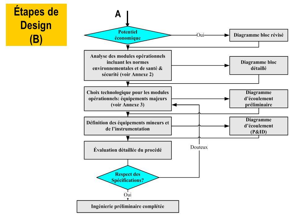 Étapes de Design (B) A