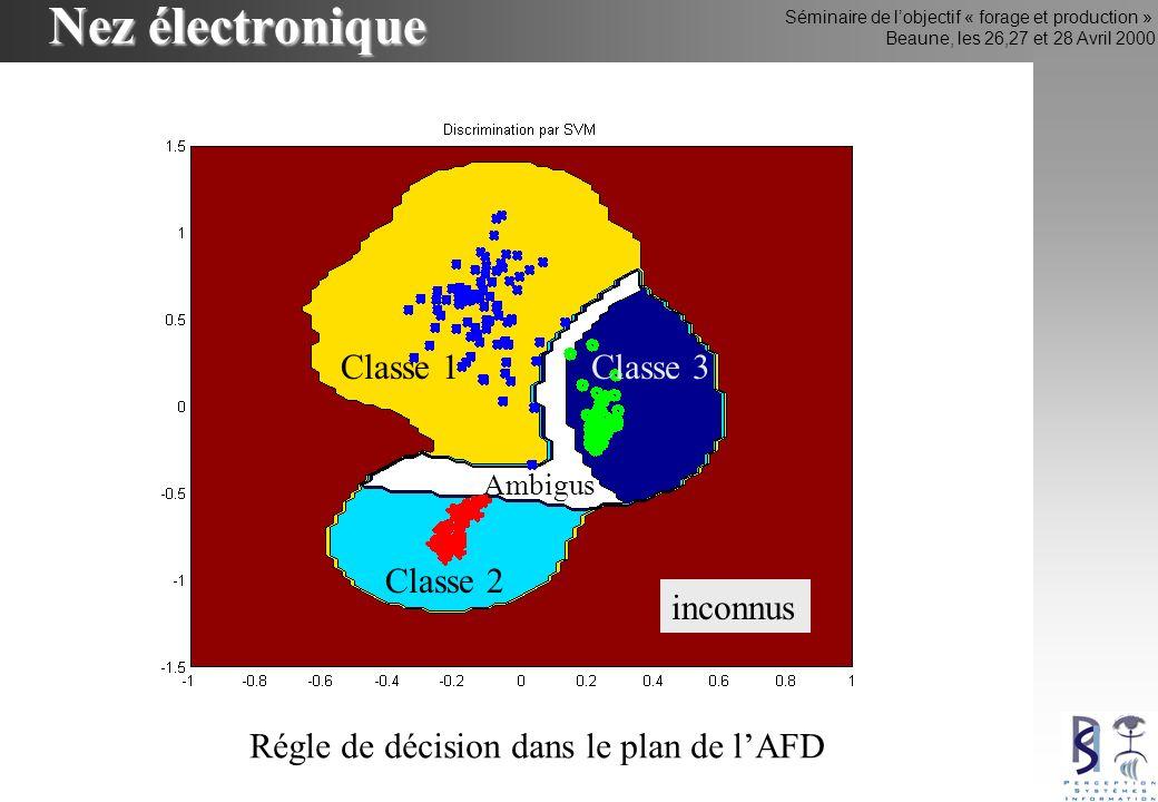 Séminaire de lobjectif « forage et production » Beaune, les 26,27 et 28 Avril 2000 Nez électronique inconnus Ambigus Classe 1 Classe 2 Classe 3 Régle de décision dans le plan de lAFD