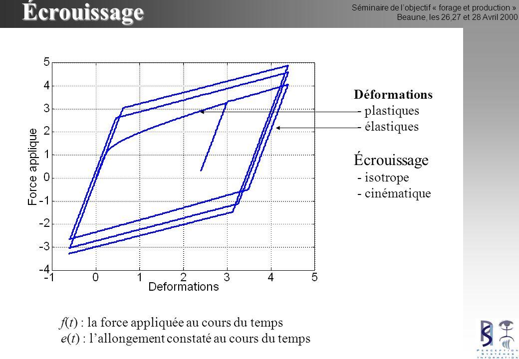 Séminaire de lobjectif « forage et production » Beaune, les 26,27 et 28 Avril 2000Écrouissage f(t) : la force appliquée au cours du temps e(t) : lallongement constaté au cours du temps Déformations - plastiques - élastiques Écrouissage - isotrope - cinématique