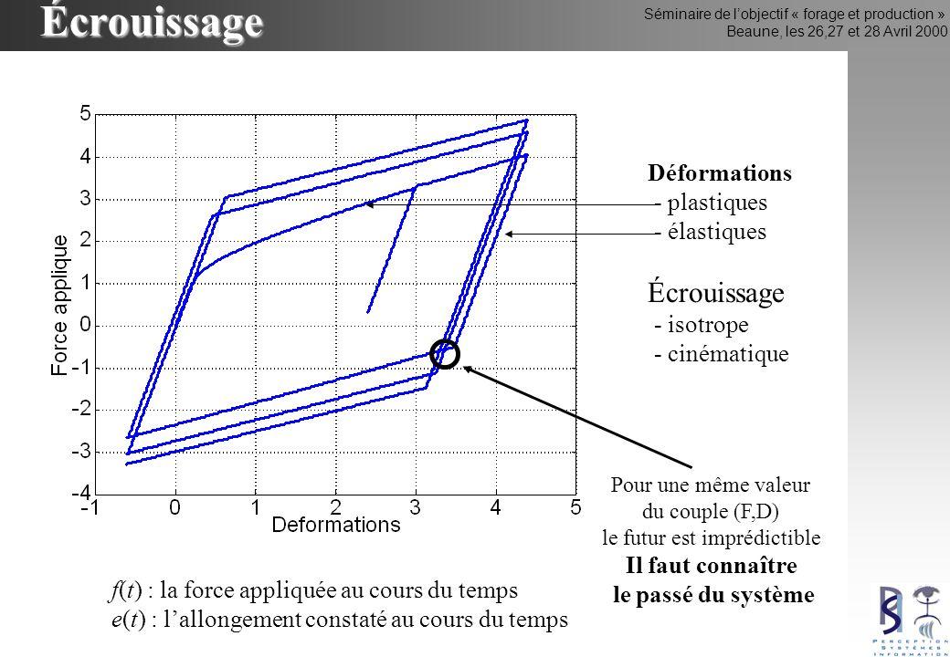 Séminaire de lobjectif « forage et production » Beaune, les 26,27 et 28 Avril 2000Écrouissage f(t) : la force appliquée au cours du temps e(t) : lallongement constaté au cours du temps Déformations - plastiques - élastiques Écrouissage - isotrope - cinématique Pour une même valeur du couple (F,D) le futur est imprédictible Il faut connaître le passé du système