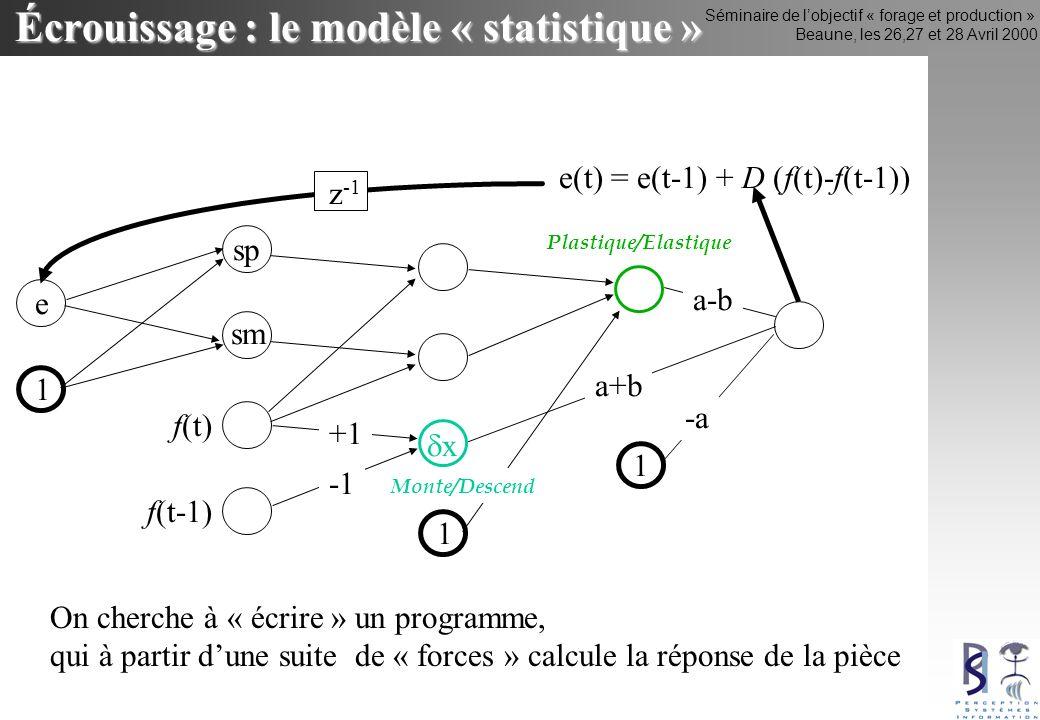Séminaire de lobjectif « forage et production » Beaune, les 26,27 et 28 Avril 2000 Écrouissage : le modèle « statistique » x e(t) = e(t-1) + D (f(t)-f(t-1)) z -1 e sp sm f(t) f(t-1) 1 1 +1 a+b a-b -a Plastique/Elastique 1 Monte/Descend On cherche à « écrire » un programme, qui à partir dune suite de « forces » calcule la réponse de la pièce