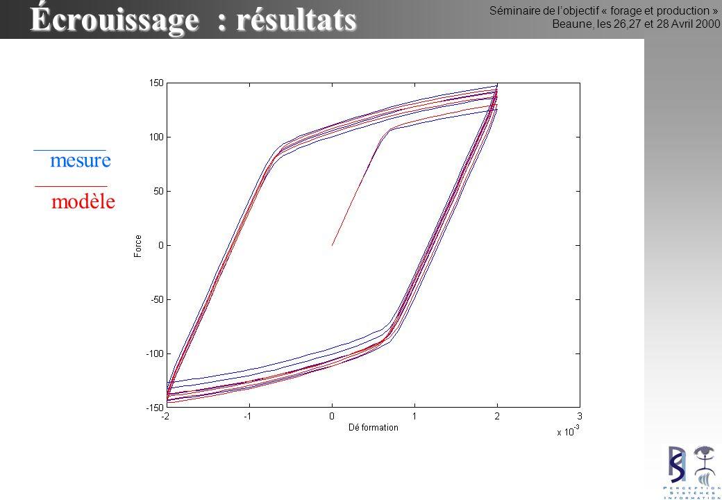 Séminaire de lobjectif « forage et production » Beaune, les 26,27 et 28 Avril 2000 Écrouissage : résultats mesure modèle