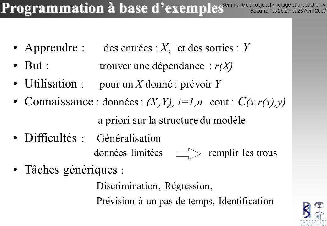 Séminaire de lobjectif « forage et production » Beaune, les 26,27 et 28 Avril 2000 Programmation à base dexemples Apprendre : des entrées : X, et des sorties : Y But : trouver une dépendance : r(X) Utilisation : pour un X donné : prévoir Y Connaissance : données : (X i,Y i ), i=1,n cout : C (x,r(x),y ) a priori sur la structure du modèle Difficultés : Généralisation données limitées remplir les trous Tâches génériques : Discrimination, Régression, Prévision à un pas de temps, Identification