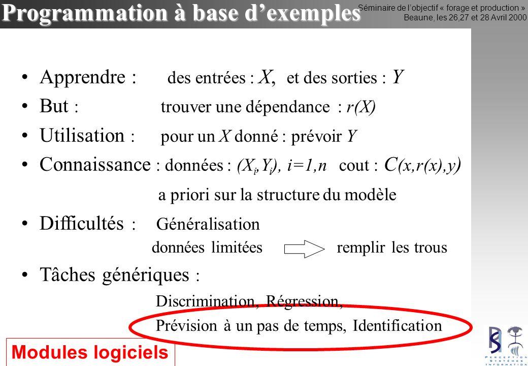 Séminaire de lobjectif « forage et production » Beaune, les 26,27 et 28 Avril 2000 Programmation à base dexemples Modules logiciels Apprendre : des entrées : X, et des sorties : Y But : trouver une dépendance : r(X) Utilisation : pour un X donné : prévoir Y Connaissance : données : (X i,Y i ), i=1,n cout : C (x,r(x),y ) a priori sur la structure du modèle Difficultés : Généralisation données limitées remplir les trous Tâches génériques : Discrimination, Régression, Prévision à un pas de temps, Identification
