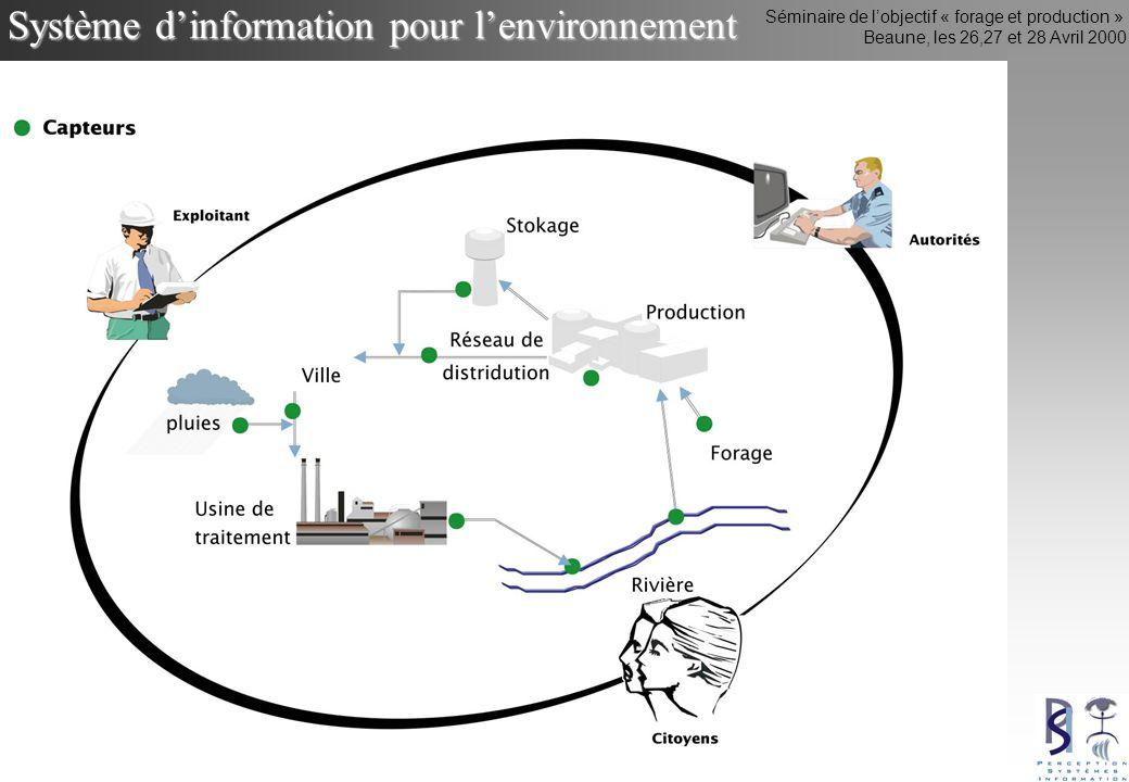 Séminaire de lobjectif « forage et production » Beaune, les 26,27 et 28 Avril 2000 Système dinformation pour lenvironnement