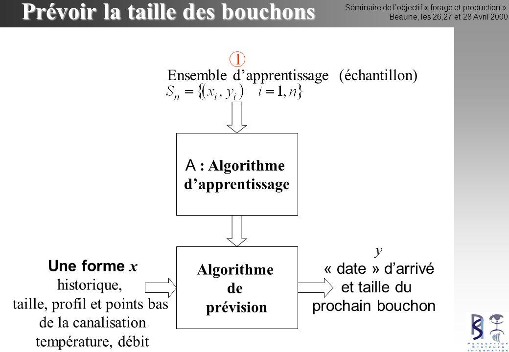 Séminaire de lobjectif « forage et production » Beaune, les 26,27 et 28 Avril 2000 y « date » darrivé et taille du prochain bouchon Prévoir la taille