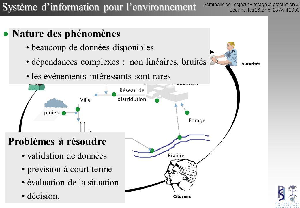 Séminaire de lobjectif « forage et production » Beaune, les 26,27 et 28 Avril 2000 Système dinformation pour lenvironnement Nature des phénomènes beau