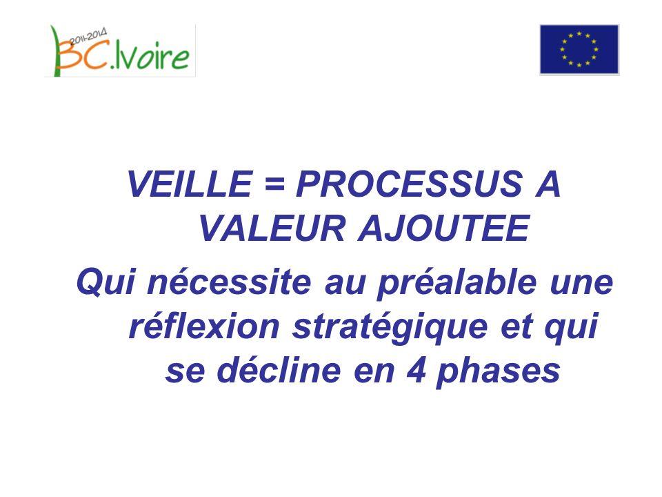 VEILLE = PROCESSUS A VALEUR AJOUTEE Qui nécessite au préalable une réflexion stratégique et qui se décline en 4 phases