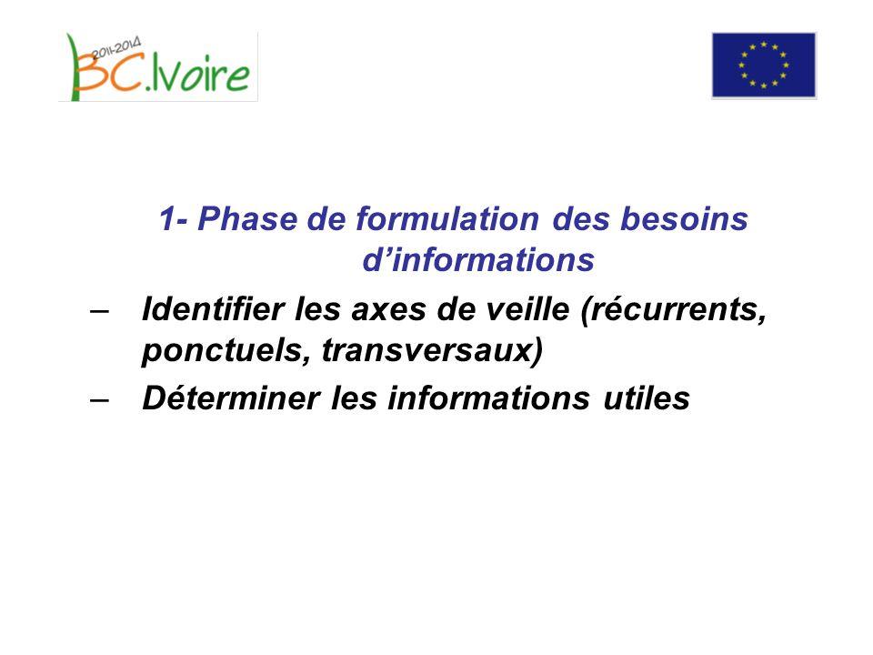 1- Phase de formulation des besoins dinformations –Identifier les axes de veille (récurrents, ponctuels, transversaux) –Déterminer les informations utiles