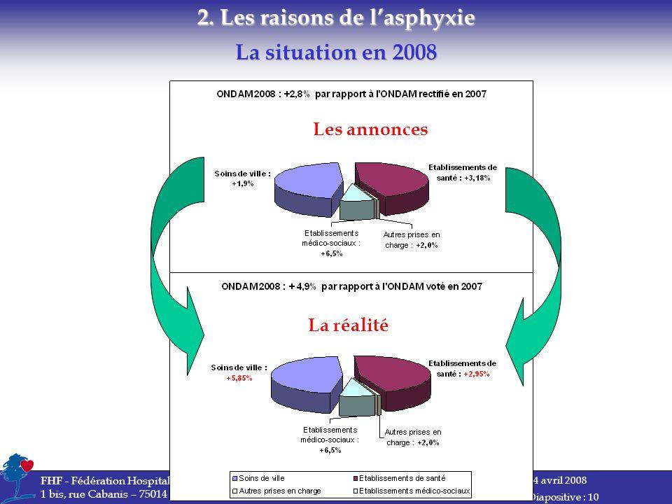 14 avril 2008 FHF - Fédération Hospitalière de France 1 bis, rue Cabanis – 75014 Paris Diapositive : 10 La situation en 2008 2.