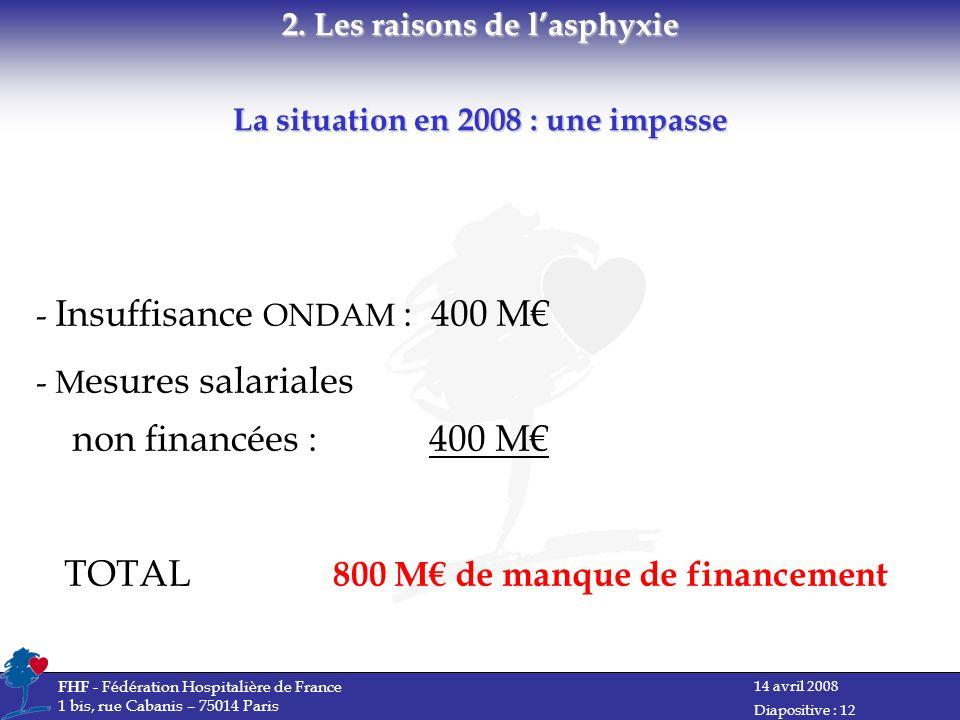 14 avril 2008 FHF - Fédération Hospitalière de France 1 bis, rue Cabanis – 75014 Paris Diapositive : 12 - Insuffisance ONDAM : 400 M - M esures salariales non financées : 400 M TOTAL 800 M de manque de financement 2.