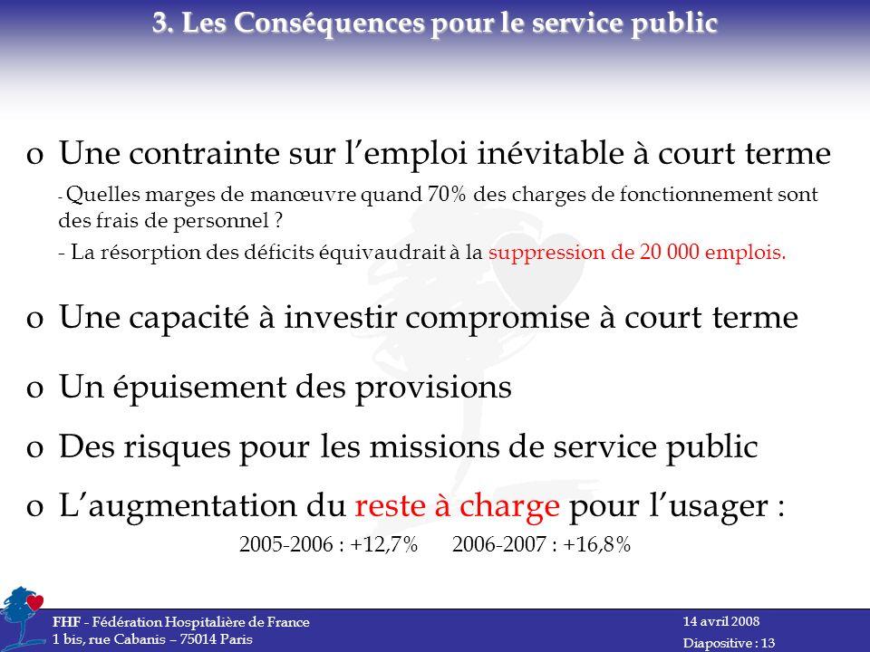 14 avril 2008 FHF - Fédération Hospitalière de France 1 bis, rue Cabanis – 75014 Paris Diapositive : 13 oUne contrainte sur lemploi inévitable à court terme - Quelles marges de manœuvre quand 70% des charges de fonctionnement sont des frais de personnel .