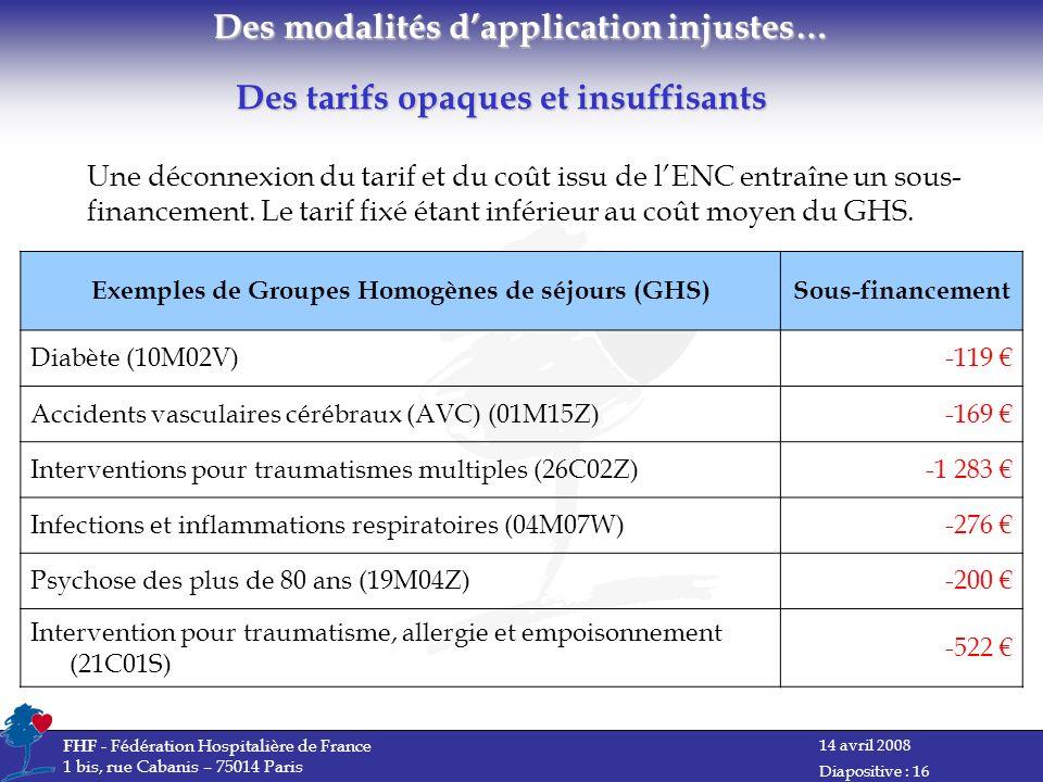 14 avril 2008 FHF - Fédération Hospitalière de France 1 bis, rue Cabanis – 75014 Paris Diapositive : 16 Des tarifs opaques et insuffisants Une déconnexion du tarif et du coût issu de lENC entraîne un sous- financement.