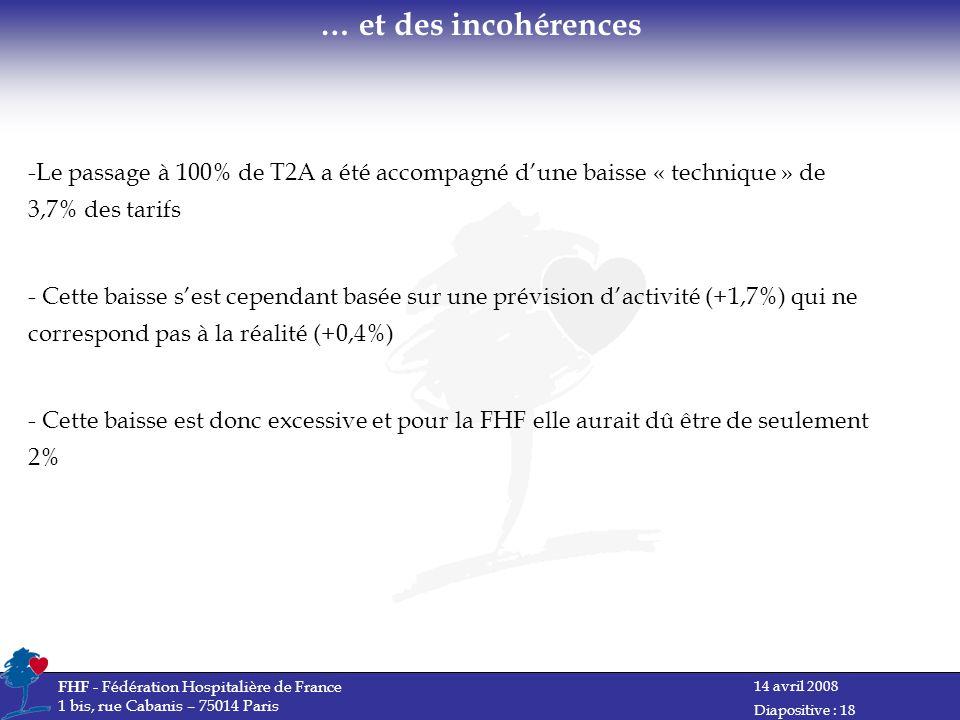 14 avril 2008 FHF - Fédération Hospitalière de France 1 bis, rue Cabanis – 75014 Paris Diapositive : 18 -Le passage à 100% de T2A a été accompagné dune baisse « technique » de 3,7% des tarifs - Cette baisse sest cependant basée sur une prévision dactivité (+1,7%) qui ne correspond pas à la réalité (+0,4%) - Cette baisse est donc excessive et pour la FHF elle aurait dû être de seulement 2% … et des incohérences