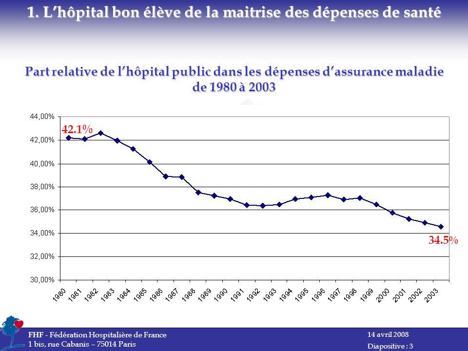 14 avril 2008 FHF - Fédération Hospitalière de France 1 bis, rue Cabanis – 75014 Paris Diapositive : 3 Part relative de lhôpital public dans les dépenses dassurance maladie de 1980 à 2003 1.