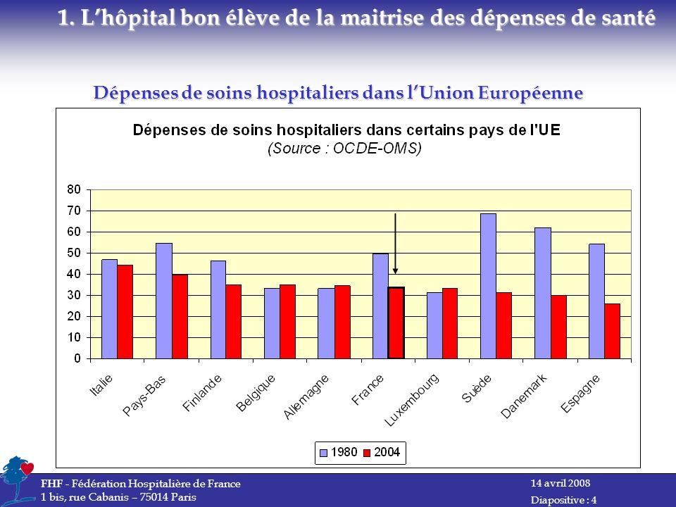 14 avril 2008 FHF - Fédération Hospitalière de France 1 bis, rue Cabanis – 75014 Paris Diapositive : 4 Dépenses de soins hospitaliers dans lUnion Européenne 1.