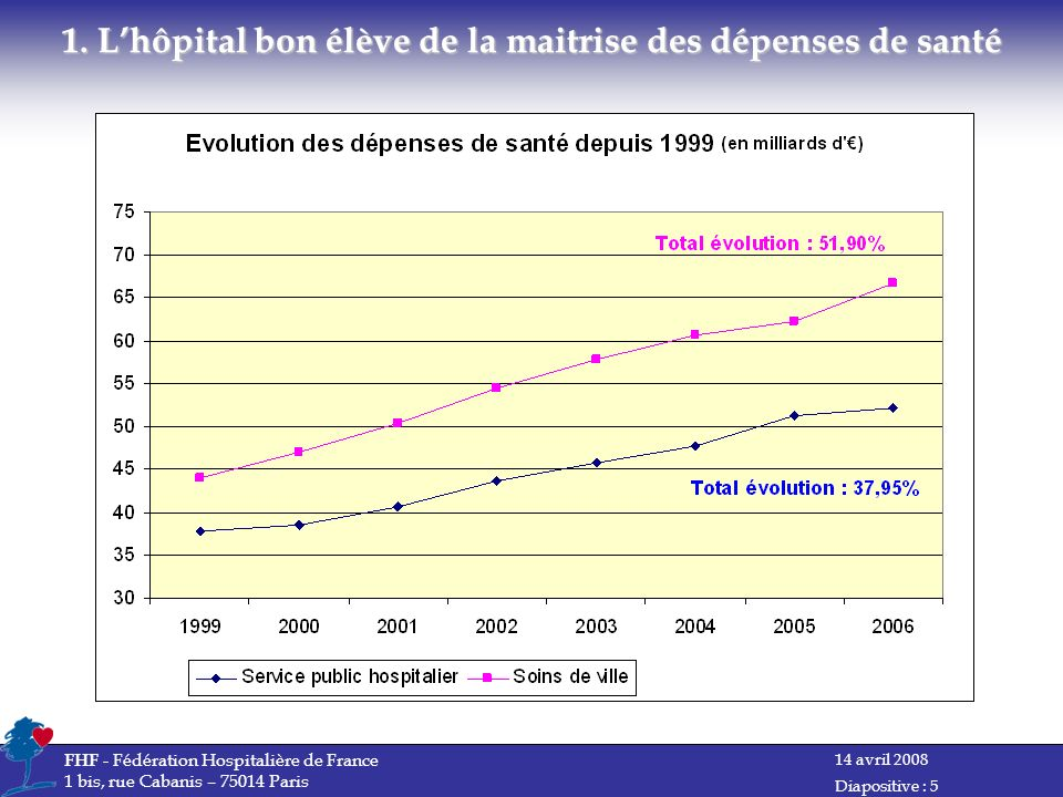 14 avril 2008 FHF - Fédération Hospitalière de France 1 bis, rue Cabanis – 75014 Paris Diapositive : 5 1.