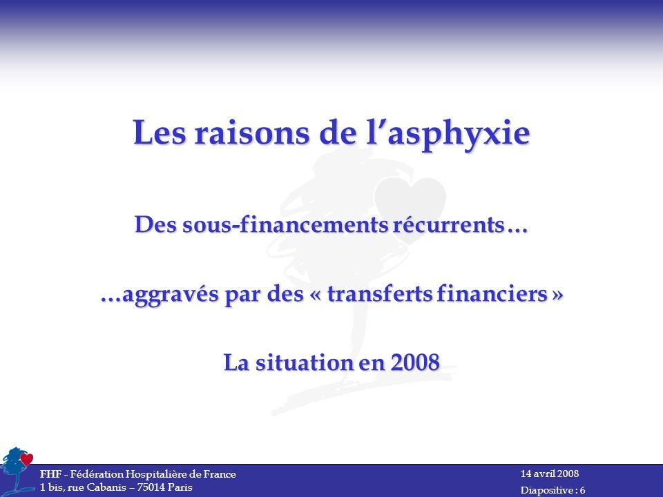 14 avril 2008 FHF - Fédération Hospitalière de France 1 bis, rue Cabanis – 75014 Paris Diapositive : 6 Les raisons de lasphyxie Des sous-financements récurrents… …aggravés par des « transferts financiers » La situation en 2008