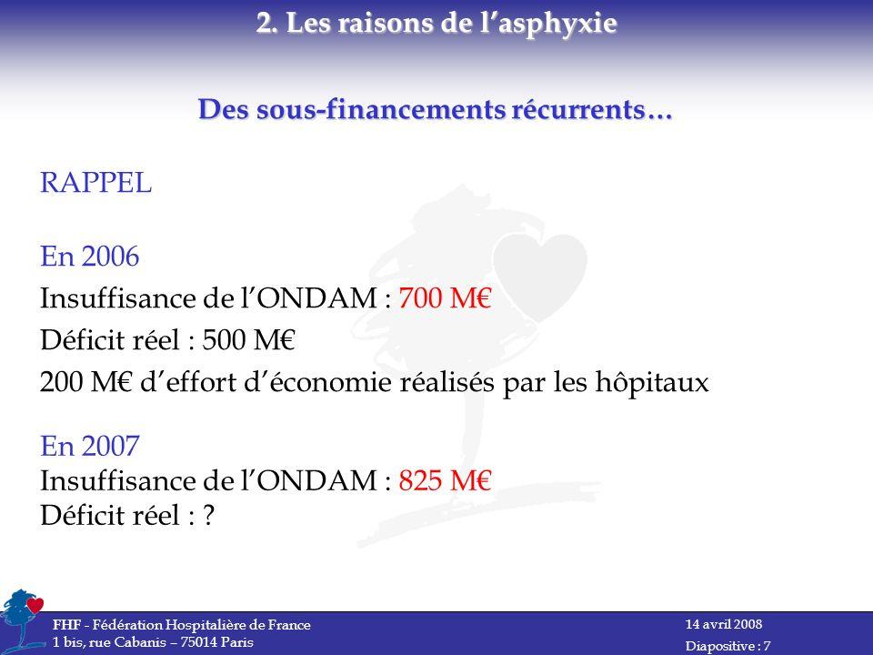 14 avril 2008 FHF - Fédération Hospitalière de France 1 bis, rue Cabanis – 75014 Paris Diapositive : 7 RAPPEL En 2006 Insuffisance de lONDAM : 700 M Déficit réel : 500 M 200 M deffort déconomie réalisés par les hôpitaux 2.