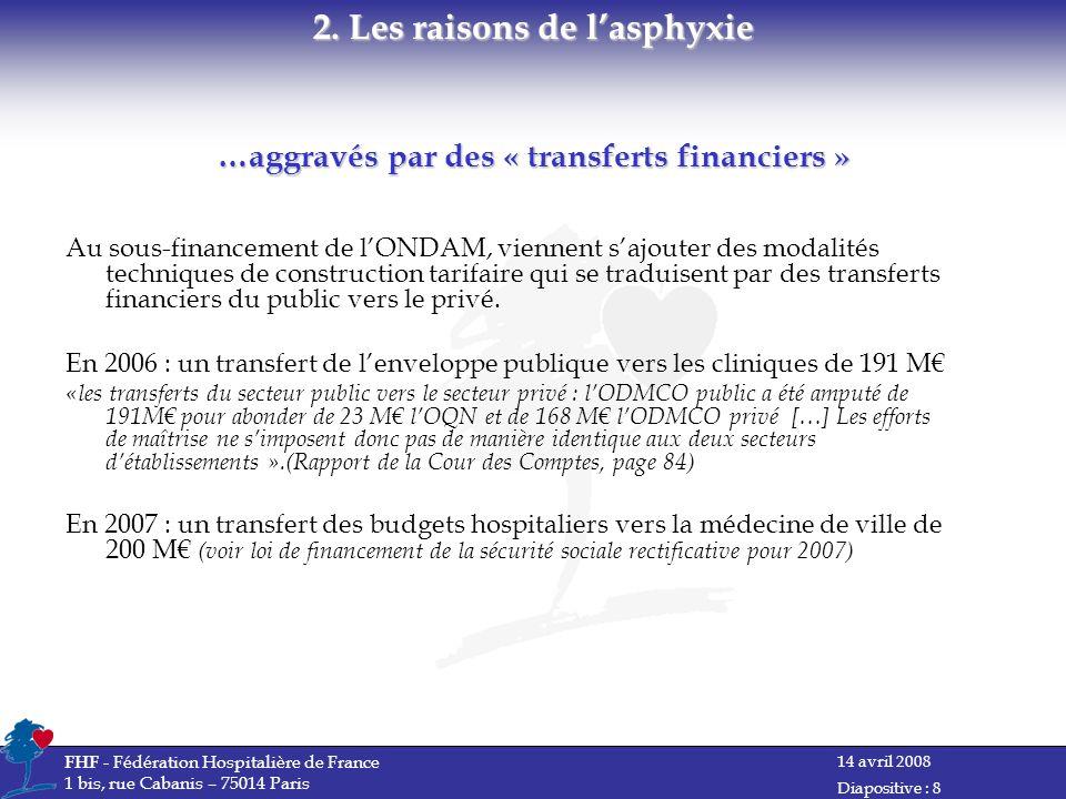 14 avril 2008 FHF - Fédération Hospitalière de France 1 bis, rue Cabanis – 75014 Paris Diapositive : 8 …aggravés par des « transferts financiers » Au sous-financement de lONDAM, viennent sajouter des modalités techniques de construction tarifaire qui se traduisent par des transferts financiers du public vers le privé.