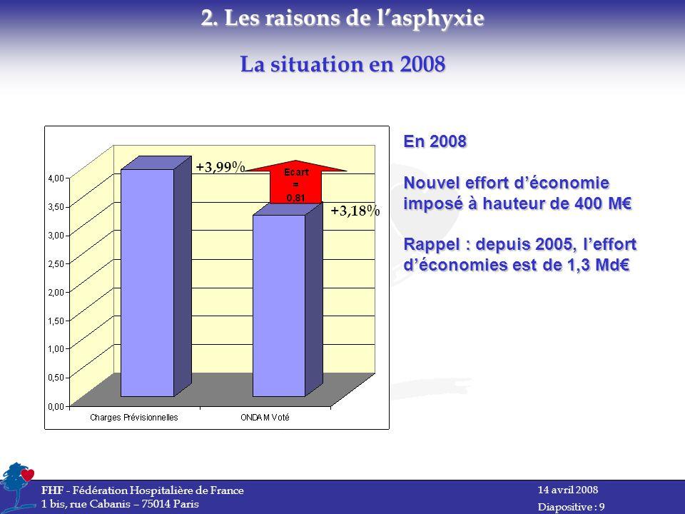 14 avril 2008 FHF - Fédération Hospitalière de France 1 bis, rue Cabanis – 75014 Paris Diapositive : 9 +3,99% +3,18% La situation en 2008 2.