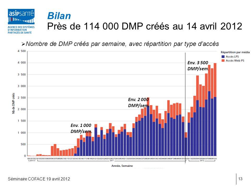 Nombre de DMP créés par semaine, avec répartition par type daccès 13 Bilan Près de 114 000 DMP créés au 14 avril 2012 Env.
