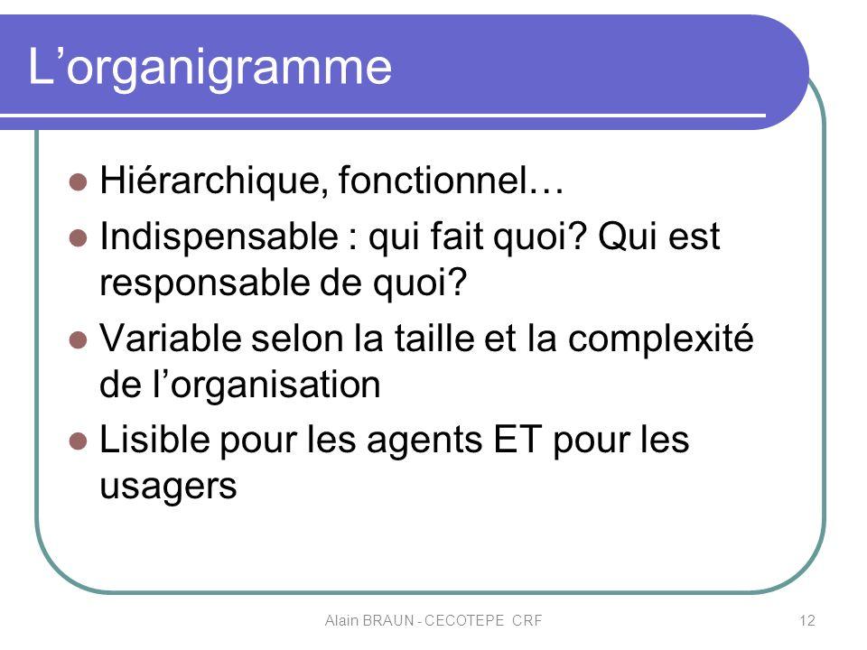 Lorganigramme Hiérarchique, fonctionnel… Indispensable : qui fait quoi? Qui est responsable de quoi? Variable selon la taille et la complexité de lorg