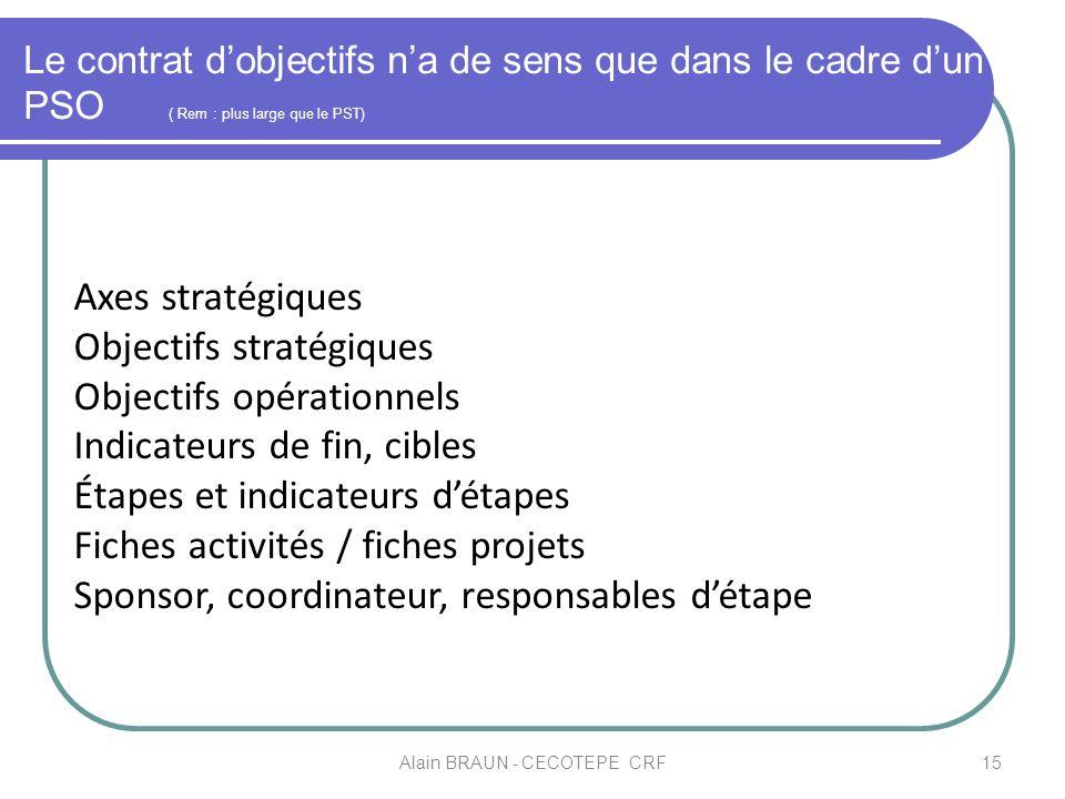 Le contrat dobjectifs na de sens que dans le cadre dun PSO ( Rem : plus large que le PST) 15Alain BRAUN - CECOTEPE CRF Axes stratégiques Objectifs str